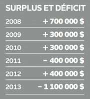 Surplus et déficit à Expo Québec... (Infographie Le Soleil) - image 1.1