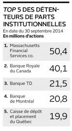 Top 5 des détenteurs de parts institutionnelles... (Infographie Le Soleil) - image 1.0
