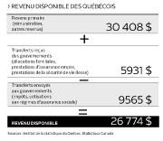 Revenu disponible par habitant... (Infographie Le Soleil) - image 1.1