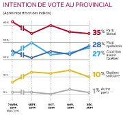 Intention de vote au provincial... (Infographie Le Soleil) - image 1.0