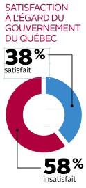Satisfaction à l'égard du gouvernement du québec... (Infographie Le Soleil) - image 2.0