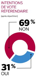 Intentions de vote référendaire... (Infographie Le Soleil) - image 2.1