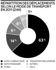Répartition des déplacements selon le mode de... (Infographie Le Soleil) - image 1.0