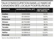 Taux d'inoccupation dans le marché canadien des locaux... (Infographie Le Soleil) - image 1.0