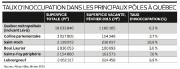 Taux d'inoccupation dans les principaux pôles à Québec... (Infographie Le Soleil) - image 1.1