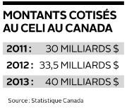 Montants cotisés au CELI au Canada... (Infographie Le Soleil) - image 1.0
