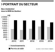 Portrait du secteur... (Infographie Le Soleil) - image 1.0