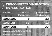 Le nombre de constats d'infraction distribués aux déneigeurs... (Infographie Le Soleil) - image 1.0