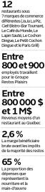 Groupe Restos Plaisirs en chiffres... - image 1.0