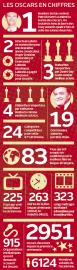 La 87e cérémonie des Oscars devait être très... (Infographie Le Soleil) - image 1.0