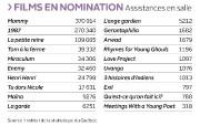 Assistances en salle des films en nomination... (Infographie Le Soleil) - image 1.0