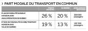 Part modale du transport en commun... (Infographie Le Soleil) - image 1.0