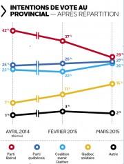 Des gaffes ministérielles et le mécontentement entourant «l'austérité»... (Infographie Le Soleil) - image 1.0