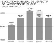 L'État continuera de perdre des fonctionnaires. Les ministères... (Infographie Le Soleil) - image 1.0