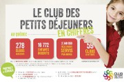 Le Club des petits déjeuners en chiffres... - image 1.0
