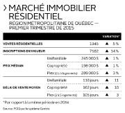 Marché immobilier résidentiel région métropolitaine de Québec -... (Infographie Le Soleil) - image 1.0