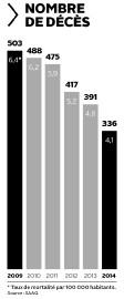 Nombre de décès... (Infographie Le Soleil) - image 1.0