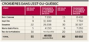 Croisières dans l'Est-du-Québec... (Infographie Le Soleil) - image 1.0