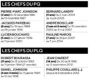 Les chefs du PQ et du PLQ... (Infographie Le Soleil) - image 2.0