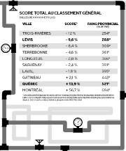 Score total au classement général... (Infographie Le Soleil) - image 1.0