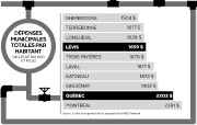 Dépenses municipales totales par habitant(villes de 100 000... (Infographie Le Soleil) - image 2.0