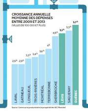 Croissance annuelle moyenne des dépenses entre 2009 et... (Infographie Le Soleil) - image 1.0