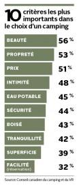 10 critères les plus importants dans le choix... (Infographie Le Soleil) - image 1.0