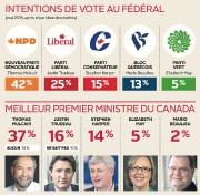Intentions de vote au fédéral... (Infographie Le Soleil) - image 1.0
