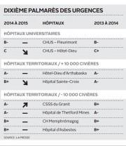 Le bilan de santé des urgences des centres... - image 1.0