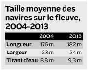 Taille moyenne des navires sur le fleuve, 2004-2013... (Infographie Le Soleil) - image 1.0