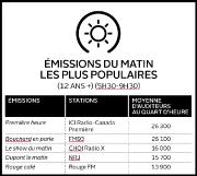 Alors que FM93 et CHOI Radio X ont... (Infographie Le Soleil) - image 1.1