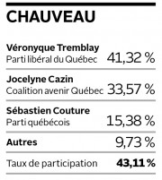Résultats dans Chauveau... (Infographie Le Soleil) - image 1.0