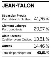 Résultats dans Jean-Talon... (Infographie Le Soleil) - image 1.1