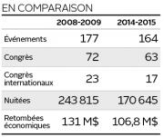 Pour l'industrie des congrès dans la capitale, l'année... (Infographie Le Soleil) - image 1.0