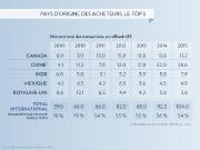 «Tassez-vous, les Canadiens. Les Chinois d'abord!»... (INFOGRAPHIE LA PRESSE) - image 1.0