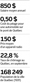 Dans l'histoire de Québec, il y a des... - image 1.0