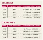 Heures supplémentaires des cols bleus et des cols... (Infographie Le Soleil) - image 1.0
