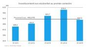 Investissement non résidentiel au Québec au premier trimestre... (Infographie Québec International) - image 1.0