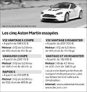 Quand on dit Aston Martin, on pense tout... (Infographie Le Soleil) - image 1.0