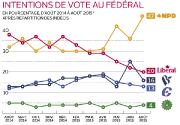 Si l'arrivée de Justin Trudeau sur la scène... (Infographie Le Soleil) - image 1.0