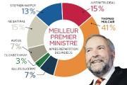 Meilleur premier ministre... (Infographie Le Soleil) - image 1.1