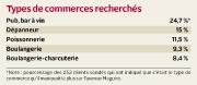 Frappée par la fermeture de quelques magasins, aux... (Infographie Le Soleil) - image 1.0
