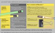 Le coût des services de garde... (INFOGRAPHIE LA PRESSE) - image 1.0