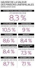Hausse de la valeur des maisons unifamiliales... (Infographie Le Soleil) - image 3.0
