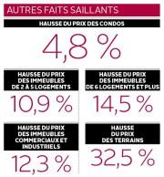 Autres faits saillants... (Infographie Le Soleil) - image 4.0