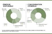 Le Québec est privilégié en matière de ressources... (Infographie Le Soleil) - image 2.0