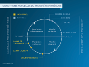 Source : JLL Recherche... (Infographie La Presse) - image 2.0