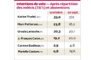 Même si la candidate néo-démocrate Karine Trudel reste... (Infographie Le Quotidien) - image 1.0