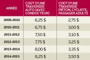 La dernière année financière de la traverse Québec-Lévis a été la plus... - image 3.0