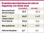 Alors que les candidats néo-démocrates conservent... (Infographie Le Quotidien) - image 2.0